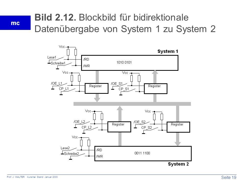 Bild 2.12. Blockbild für bidirektionale Datenübergabe von System 1 zu System 2