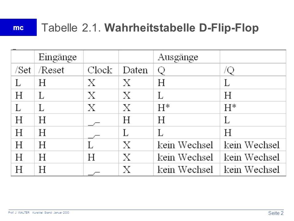 Tabelle 2.1. Wahrheitstabelle D-Flip-Flop