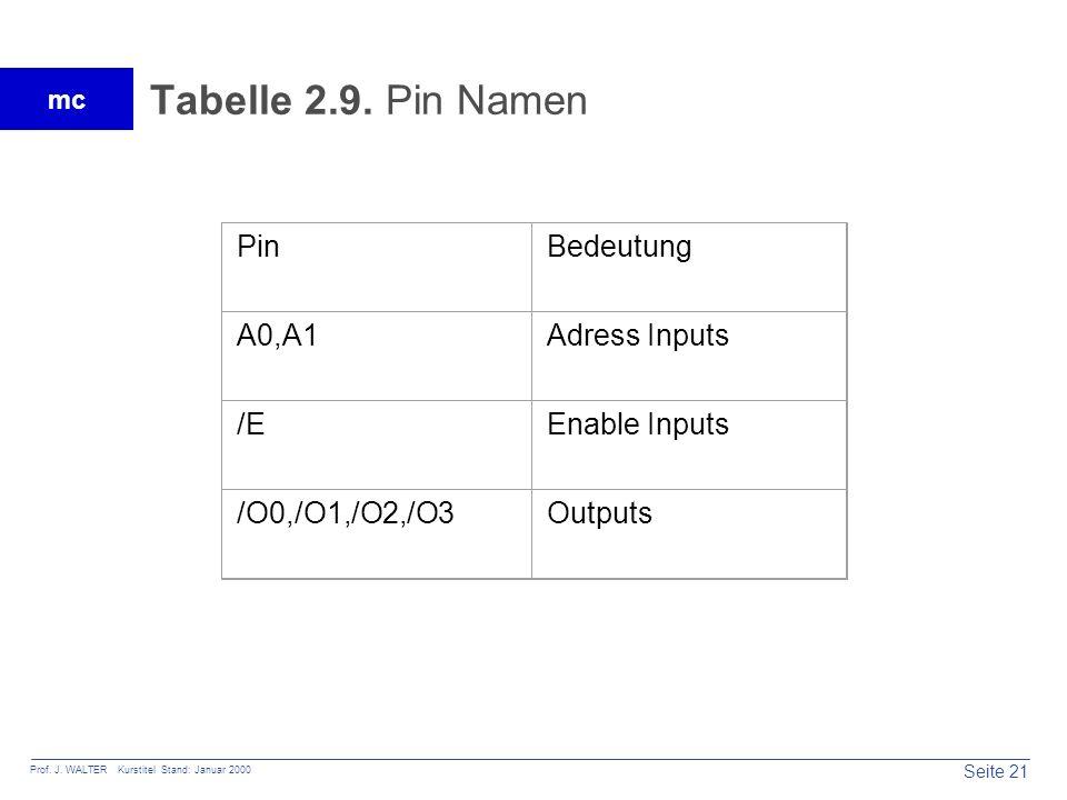 Tabelle 2.9. Pin Namen Pin Bedeutung A0,A1 Adress Inputs /E