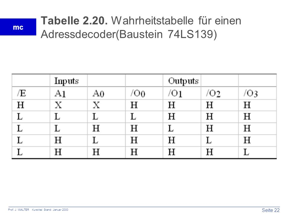 Tabelle 2.20. Wahrheitstabelle für einen Adressdecoder(Baustein 74LS139)