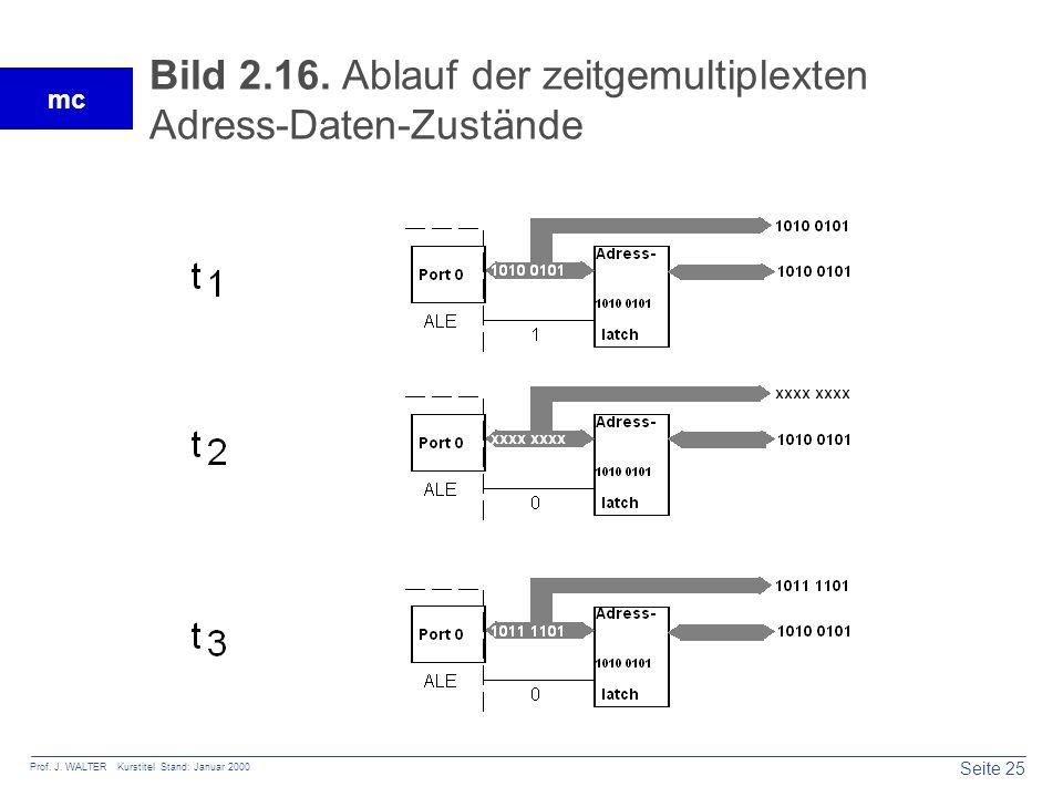 Bild 2.16. Ablauf der zeitgemultiplexten Adress-Daten-Zustände