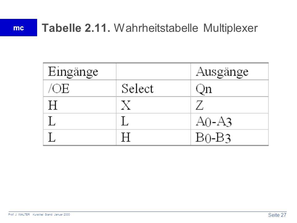 Tabelle 2.11. Wahrheitstabelle Multiplexer
