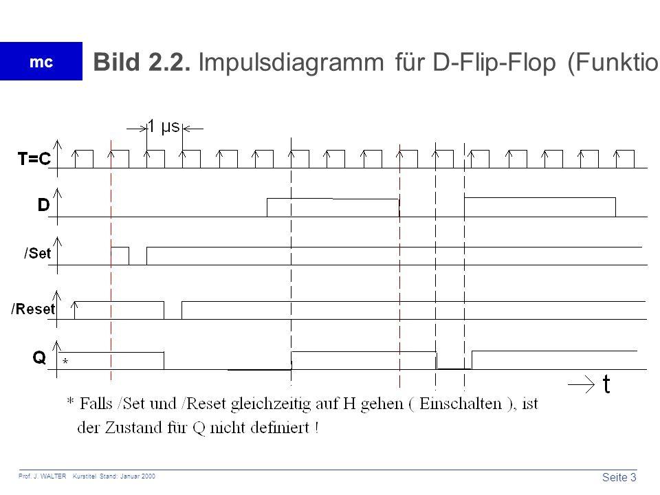 Bild 2.2. Impulsdiagramm für D-Flip-Flop (Funktion)
