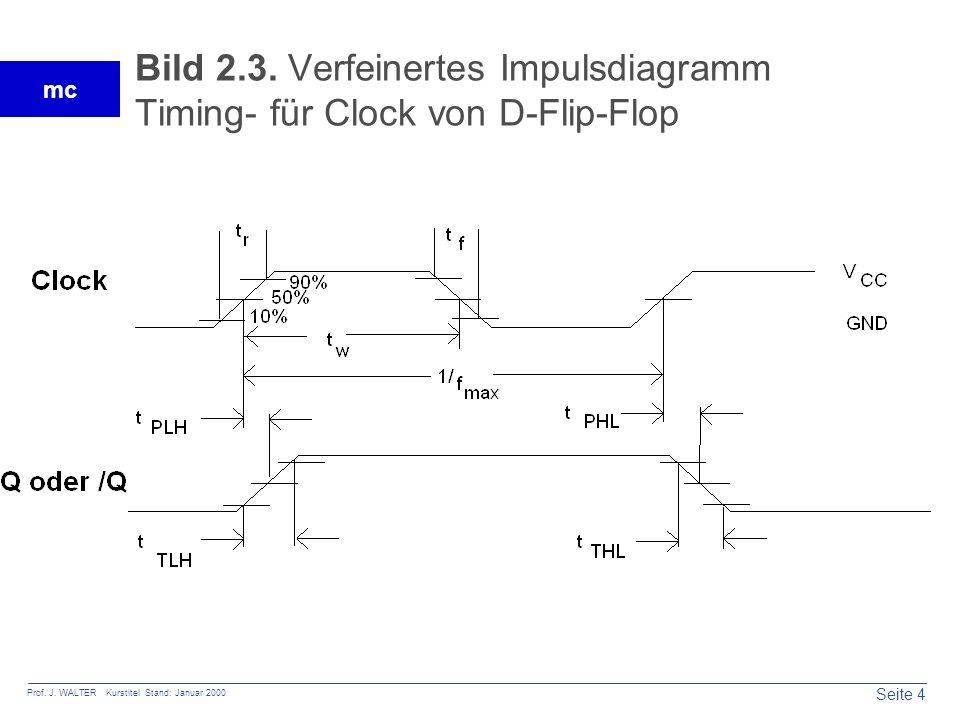 Bild 2.3. Verfeinertes Impulsdiagramm Timing- für Clock von D-Flip-Flop