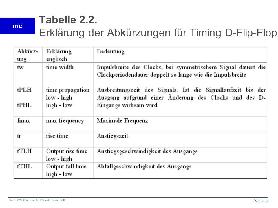 Tabelle 2.2. Erklärung der Abkürzungen für Timing D-Flip-Flop