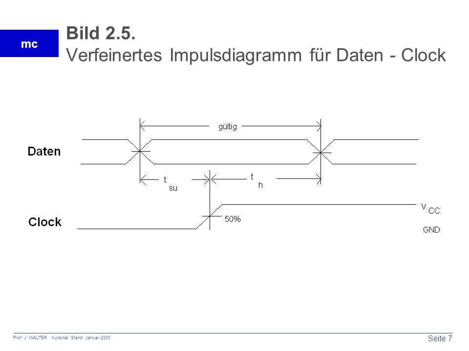 Bild 2.5. Verfeinertes Impulsdiagramm für Daten - Clock