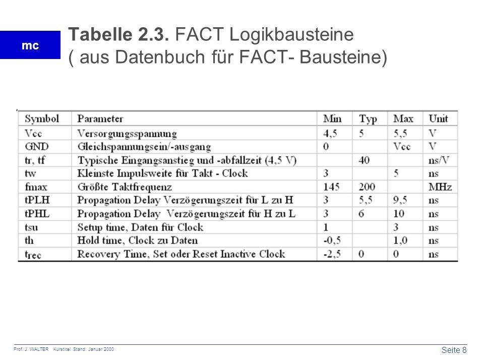 Tabelle 2.3. FACT Logikbausteine ( aus Datenbuch für FACT- Bausteine)