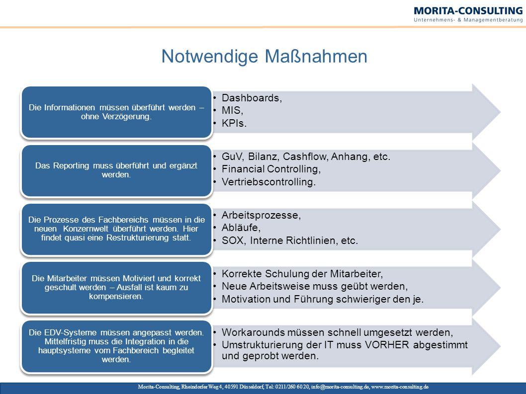 Notwendige Maßnahmen Morita-Consulting, Rheindorfer Weg 4, 40591 Düsseldorf, Tel: 0211/260 60 20, info@morita-consulting.de, www.morita-consulting.de.