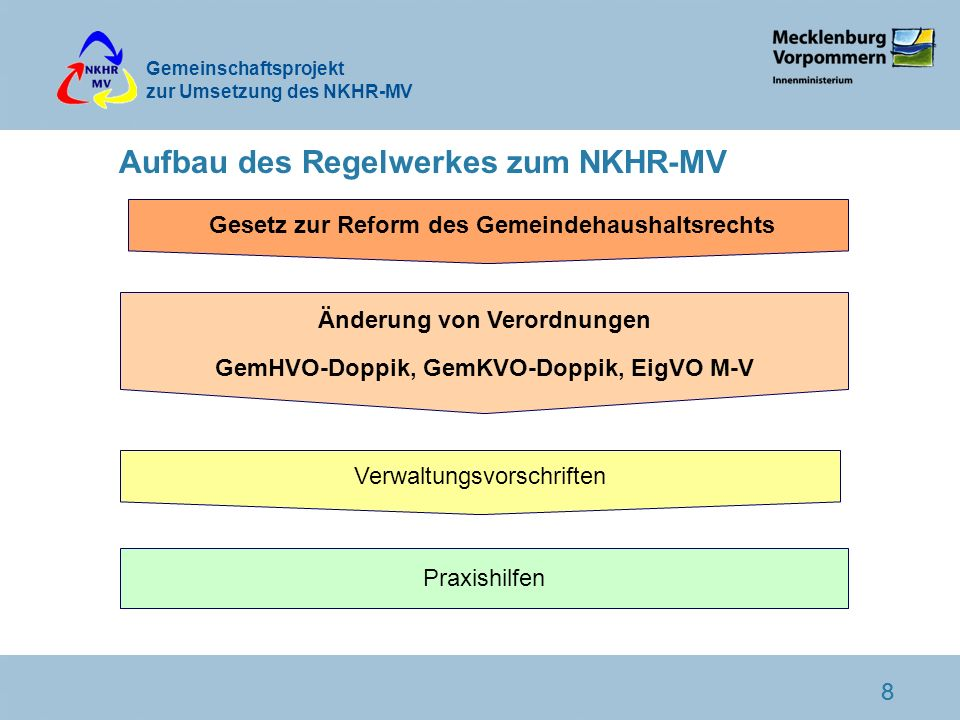 Aufbau des Regelwerkes zum NKHR-MV