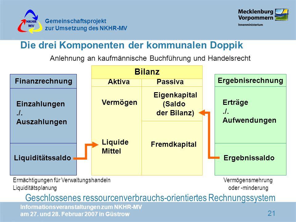 Die drei Komponenten der kommunalen Doppik