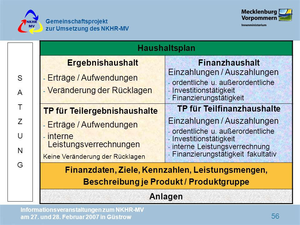 Erträge / Aufwendungen Veränderung der Rücklagen Finanzhaushalt