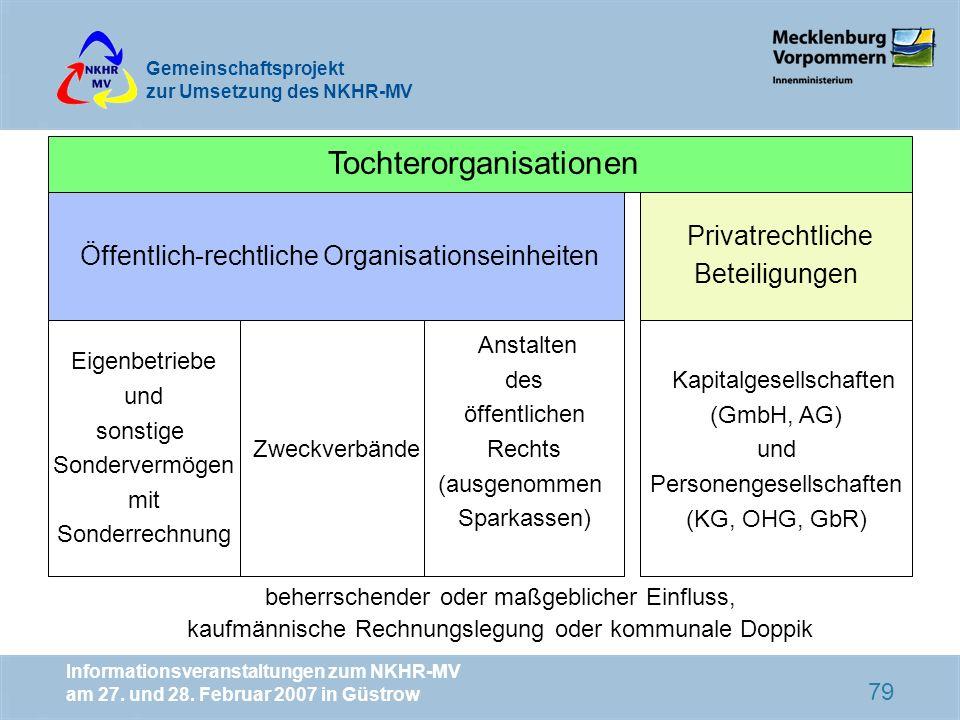 Tochterorganisationen