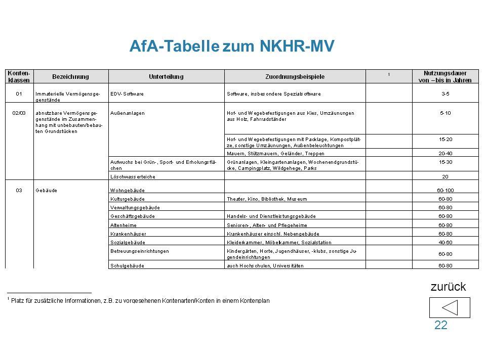 AfA-Tabelle zum NKHR-MV