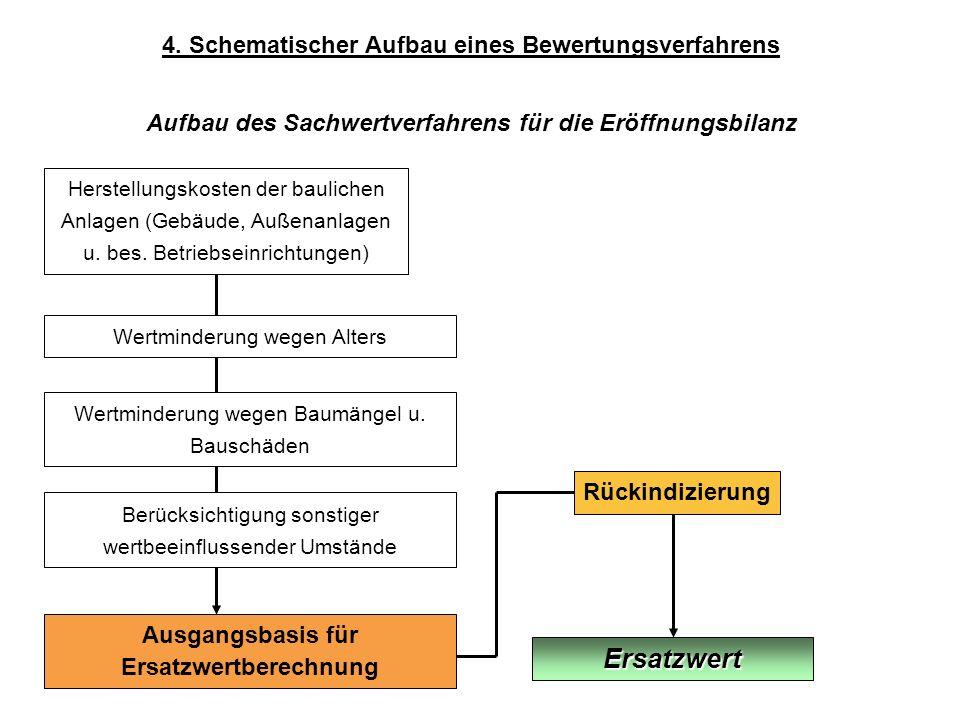 Ersatzwert 4. Schematischer Aufbau eines Bewertungsverfahrens