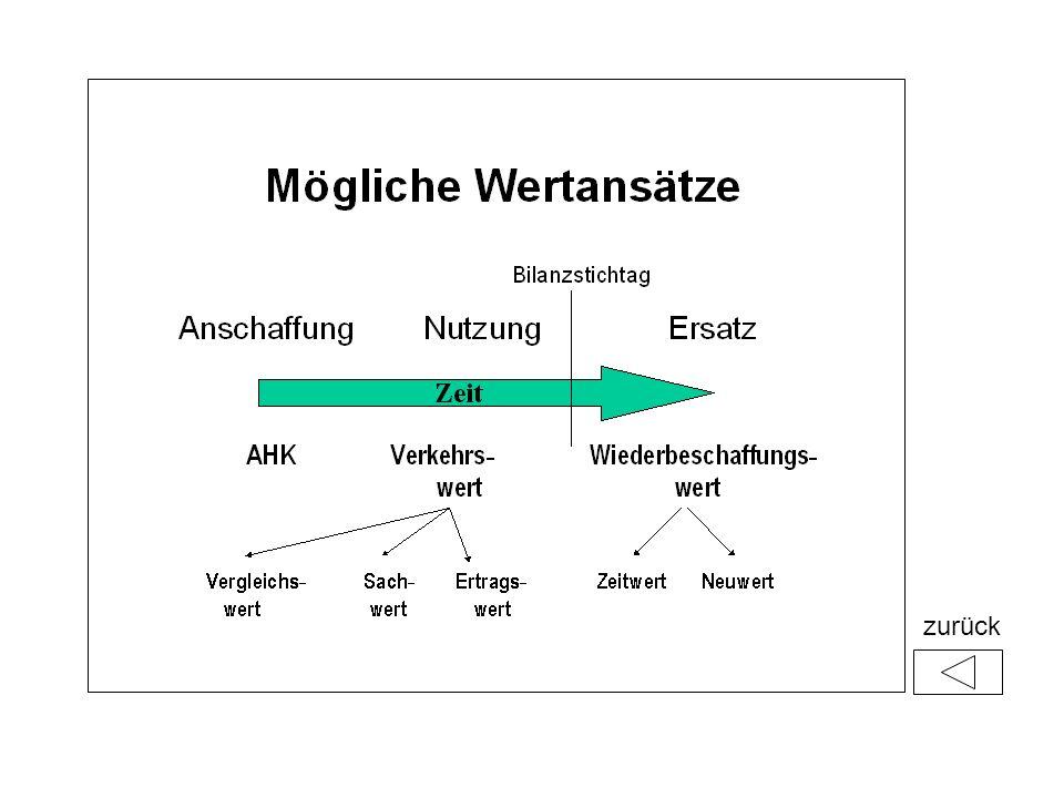 Diese Folien sind durch Hyperlinks in die Präsentation eingebunden.