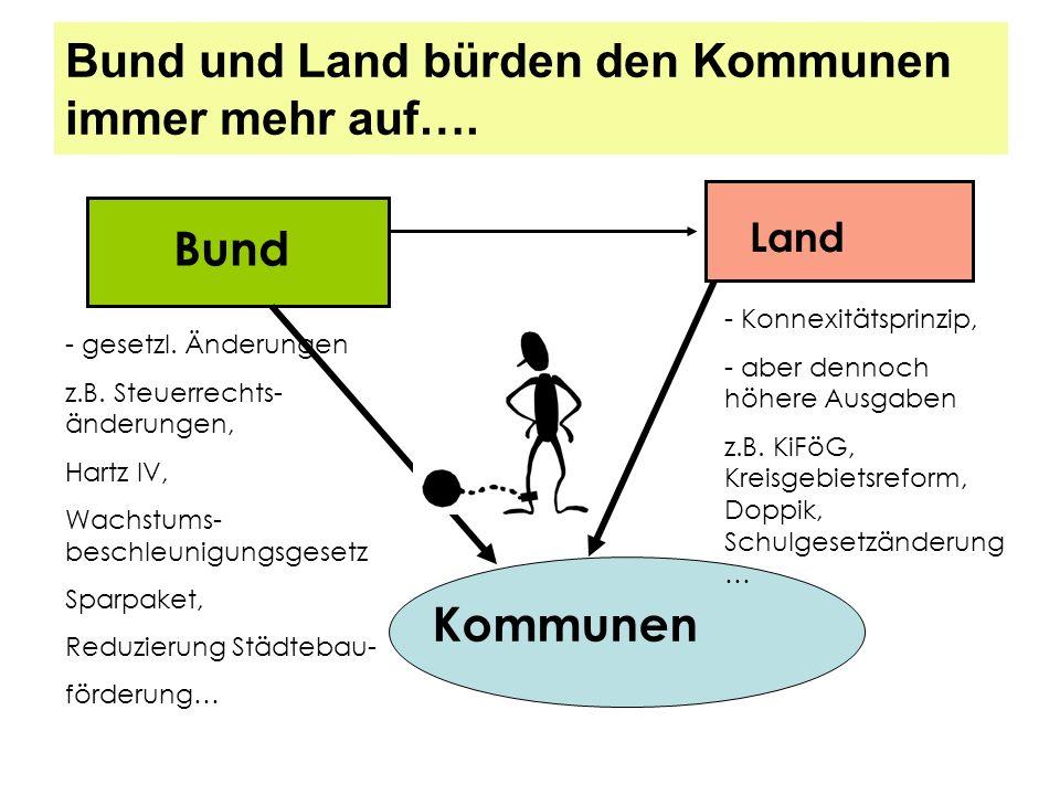 Bund und Land bürden den Kommunen immer mehr auf….