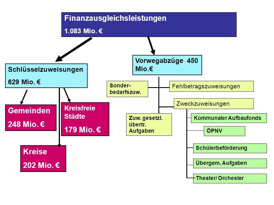 Finanzausgleichsleistungen