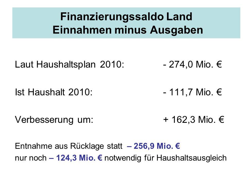 Finanzierungssaldo Land Einnahmen minus Ausgaben