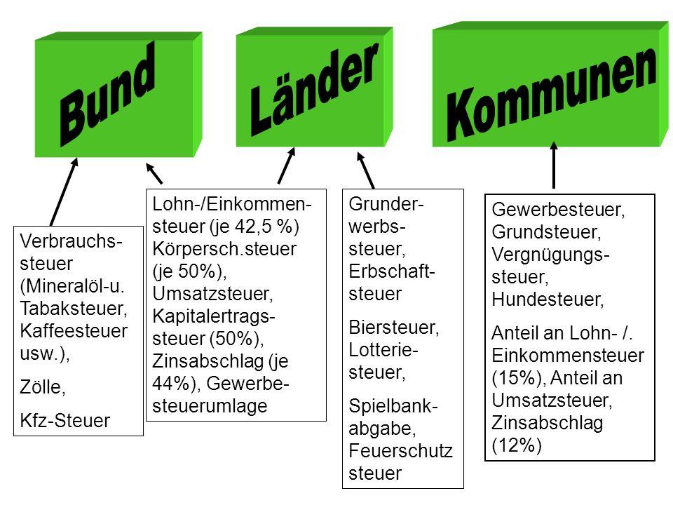 Länder Kommunen. Bund.