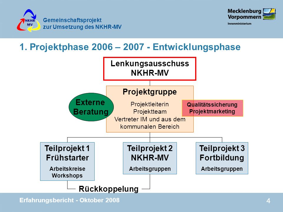 1. Projektphase 2006 – 2007 - Entwicklungsphase