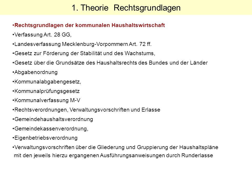 1. Theorie Rechtsgrundlagen