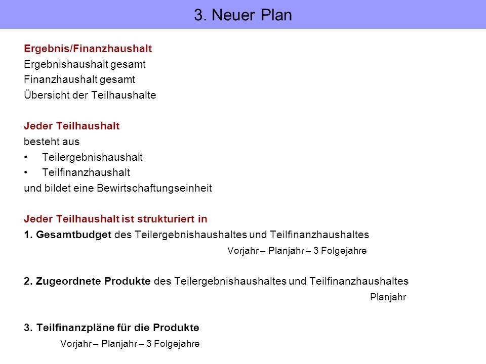 3. Neuer Plan Ergebnis/Finanzhaushalt Ergebnishaushalt gesamt
