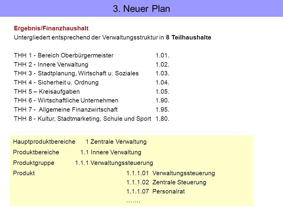 3. Neuer Plan Ergebnis/Finanzhaushalt