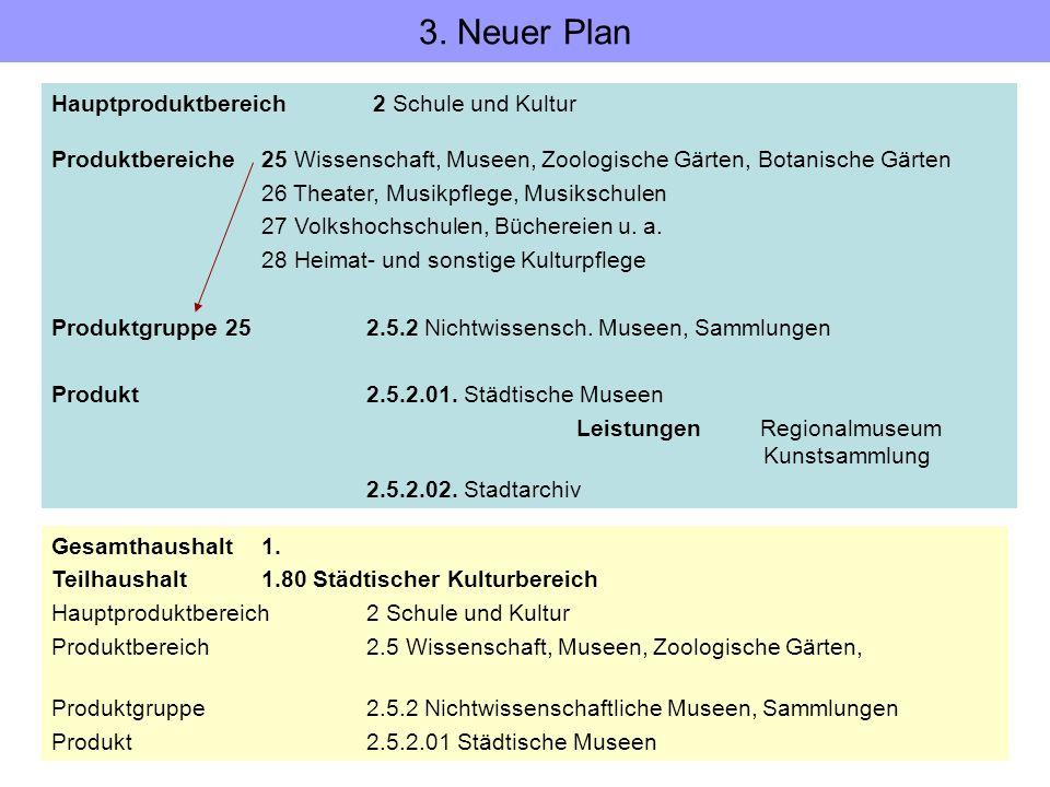 3. Neuer Plan Hauptproduktbereich 2 Schule und Kultur