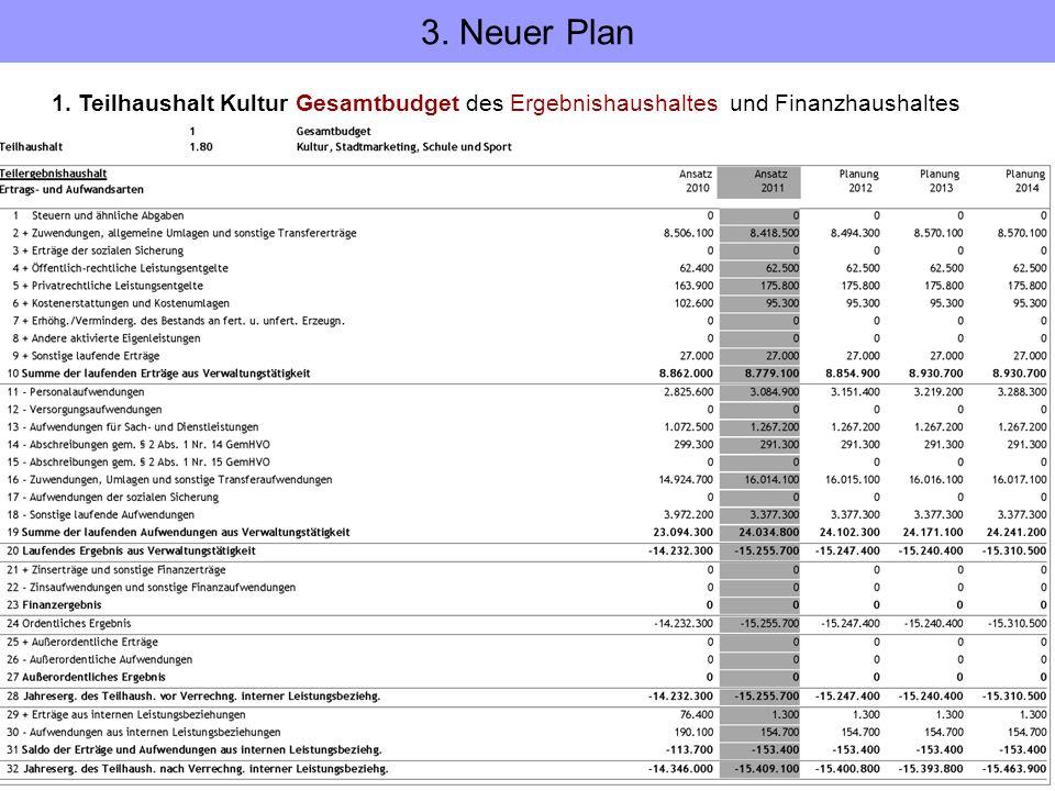 3. Neuer Plan 1. Teilhaushalt Kultur Gesamtbudget des Ergebnishaushaltes und Finanzhaushaltes