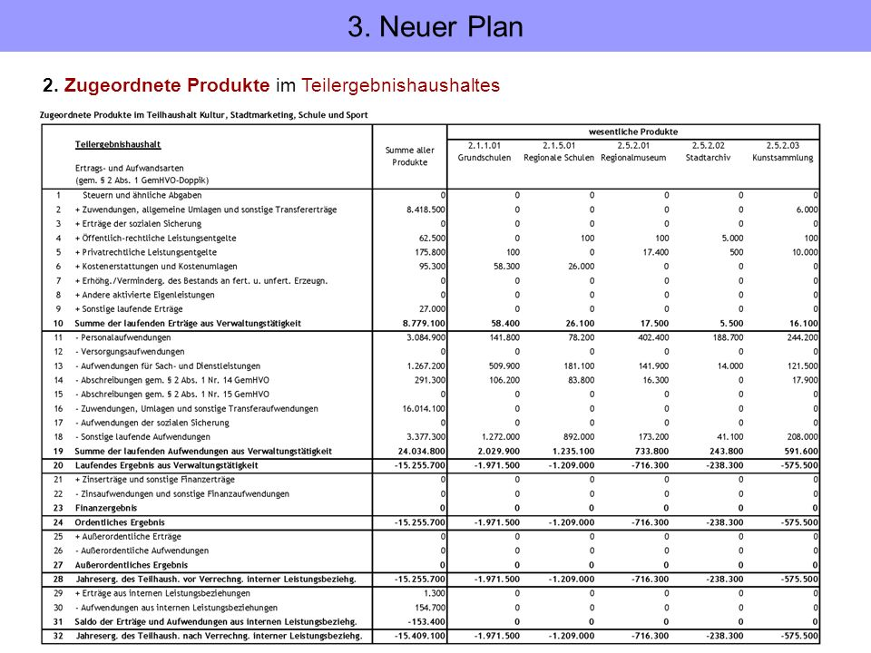 3. Neuer Plan 2. Zugeordnete Produkte im Teilergebnishaushaltes