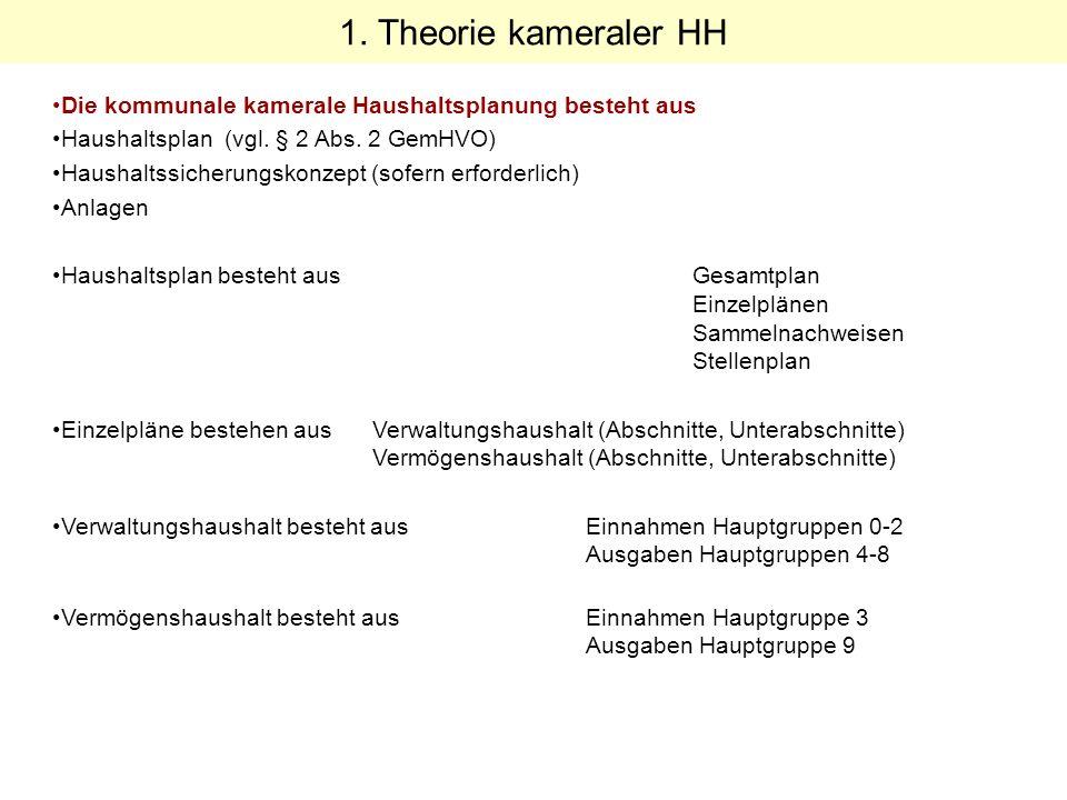 1. Theorie kameraler HH Die kommunale kamerale Haushaltsplanung besteht aus. Haushaltsplan (vgl. § 2 Abs. 2 GemHVO)