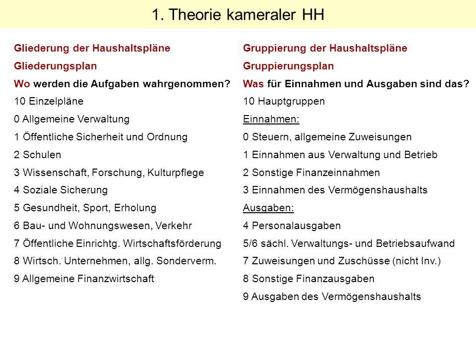 1. Theorie kameraler HH Gliederung der Haushaltspläne Gliederungsplan