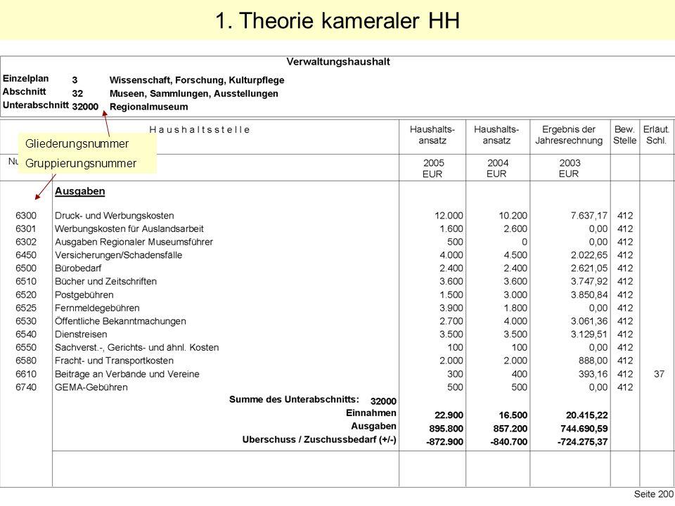 1. Theorie kameraler HH Gliederungsnummer Gruppierungsnummer