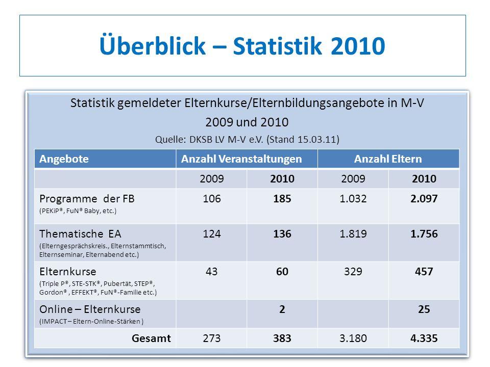 Überblick – Statistik 2010 Statistik gemeldeter Elternkurse/Elternbildungsangebote in M-V. 2009 und 2010.