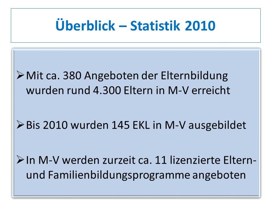 Überblick – Statistik 2010 Mit ca. 380 Angeboten der Elternbildung wurden rund 4.300 Eltern in M-V erreicht.