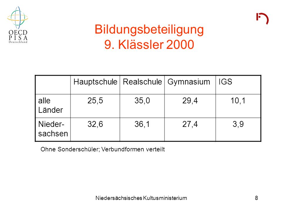 Bildungsbeteiligung 9. Klässler 2000