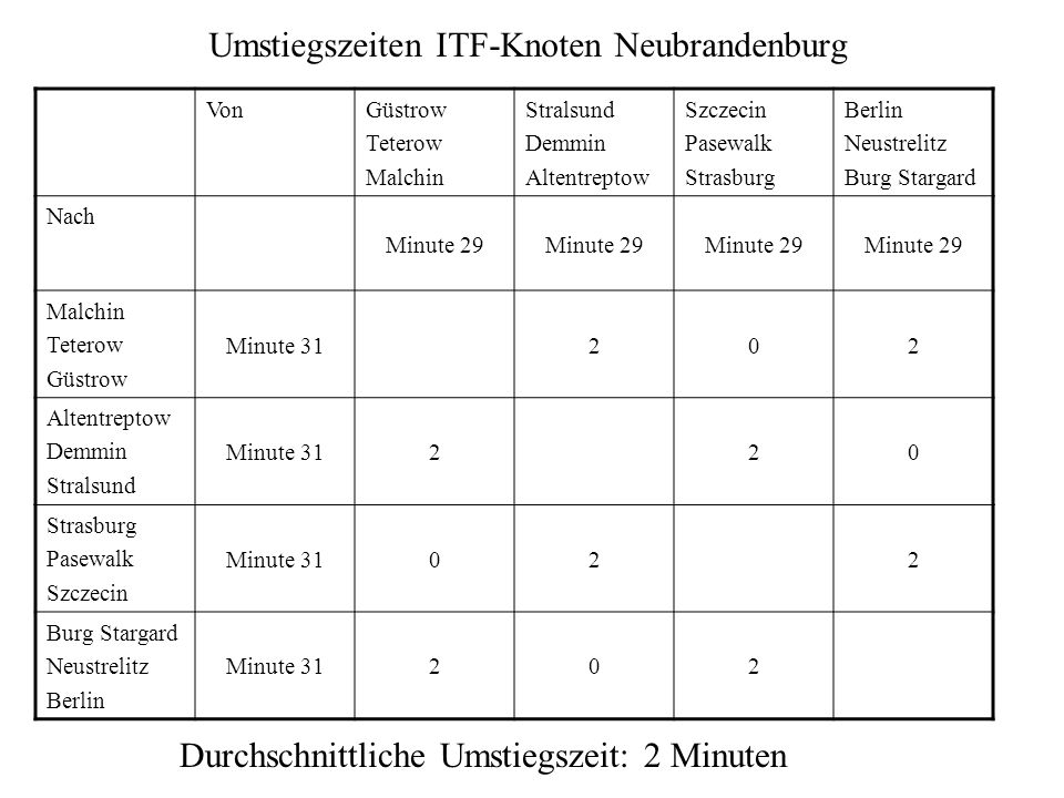 Umstiegszeiten ITF-Knoten Neubrandenburg