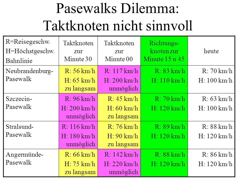 Pasewalks Dilemma: Taktknoten nicht sinnvoll
