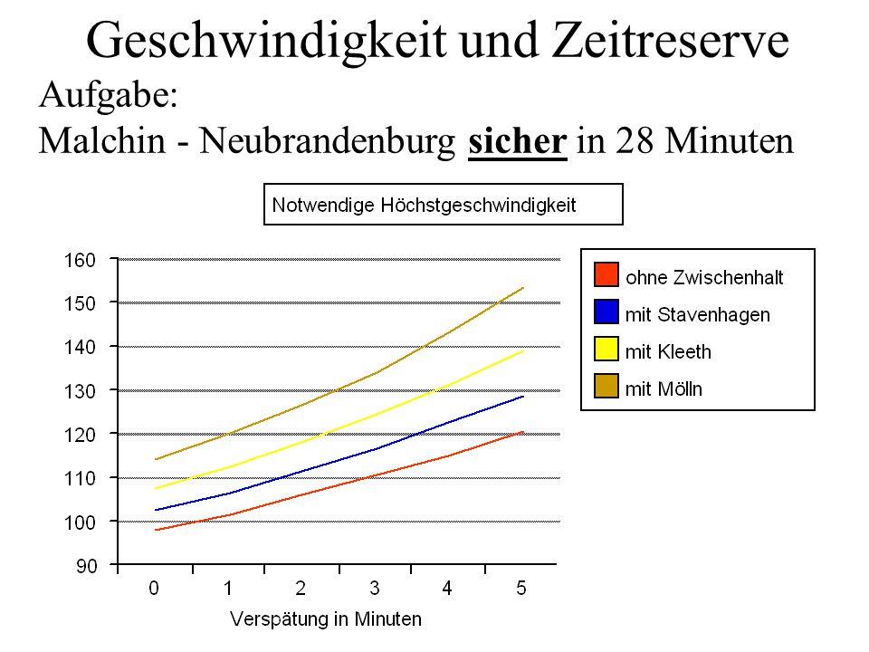 Geschwindigkeit und Zeitreserve