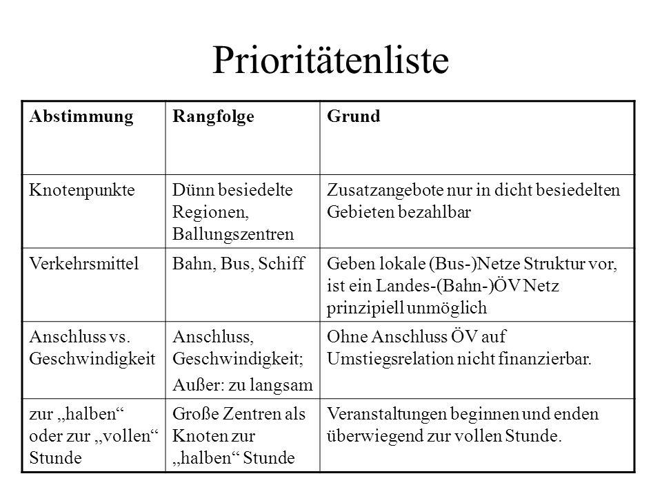 Prioritätenliste Abstimmung Rangfolge Grund Knotenpunkte