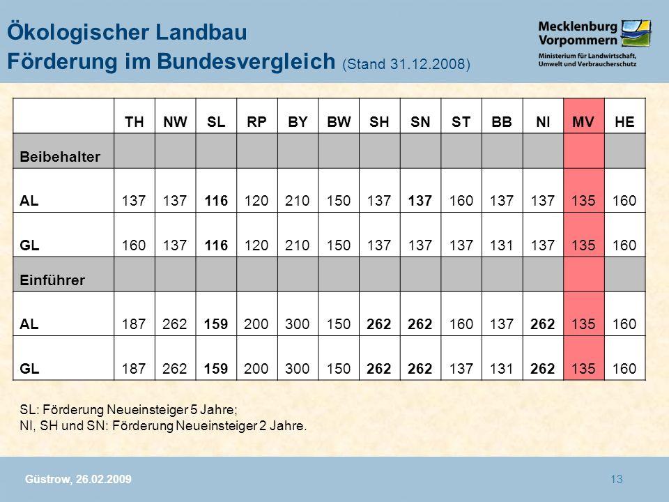 Ökologischer Landbau Förderung im Bundesvergleich (Stand 31.12.2008)