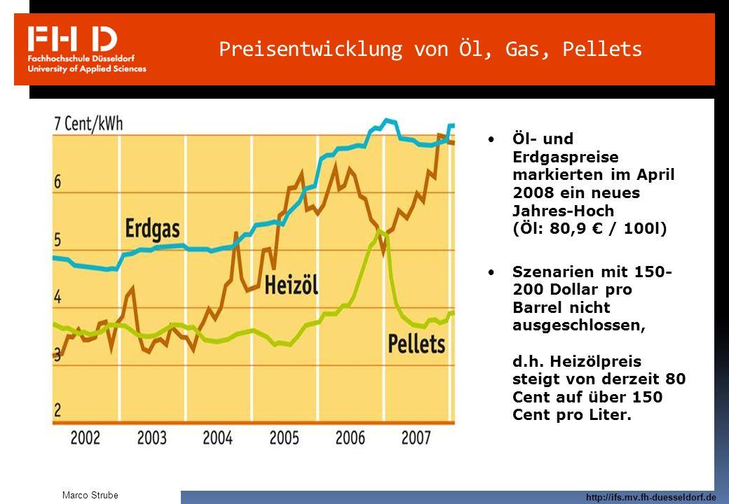 Preisentwicklung von Öl, Gas, Pellets