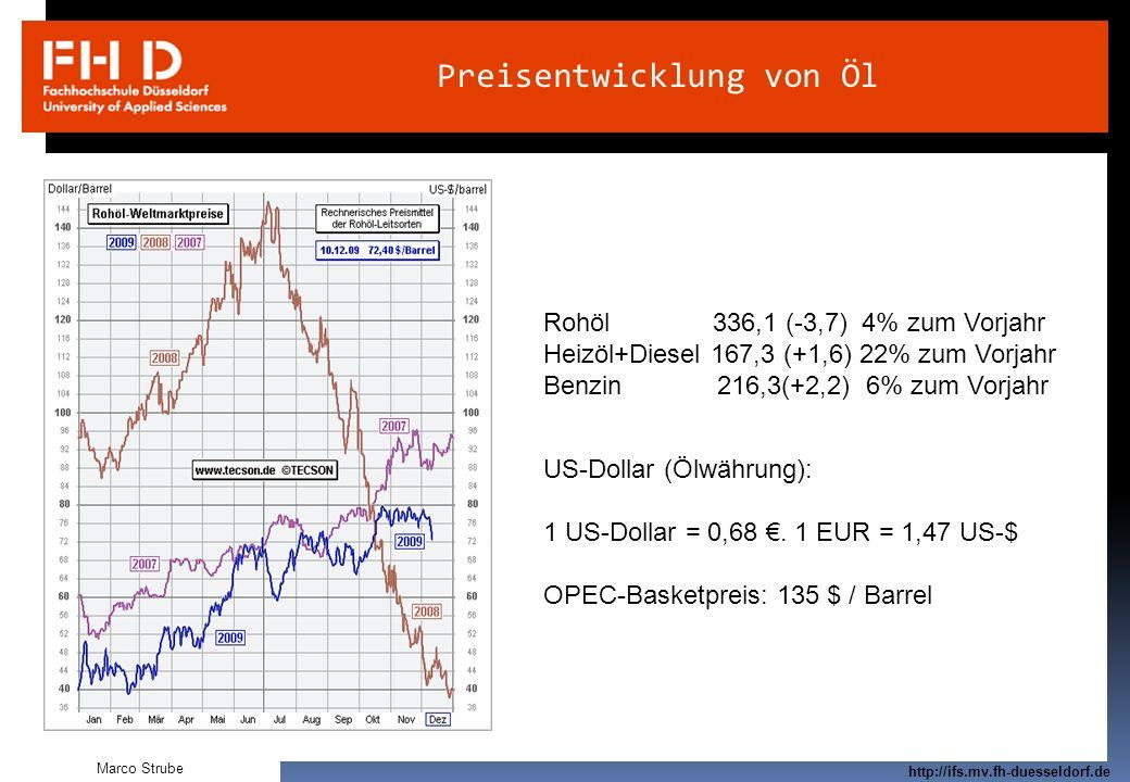 Preisentwicklung von Öl