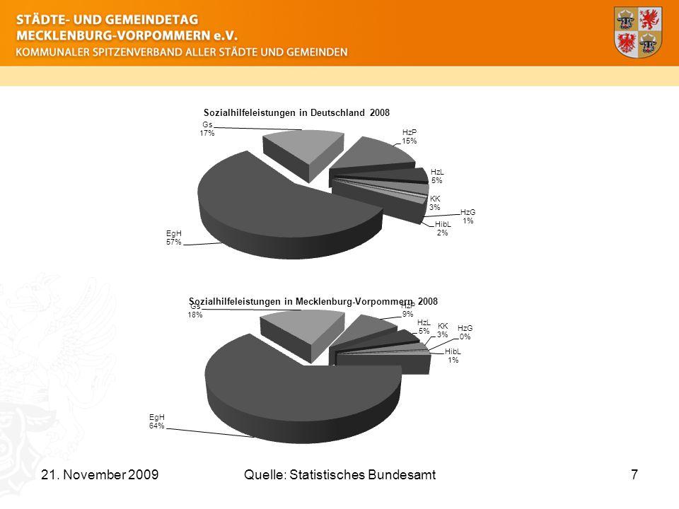 Quelle: Statistisches Bundesamt