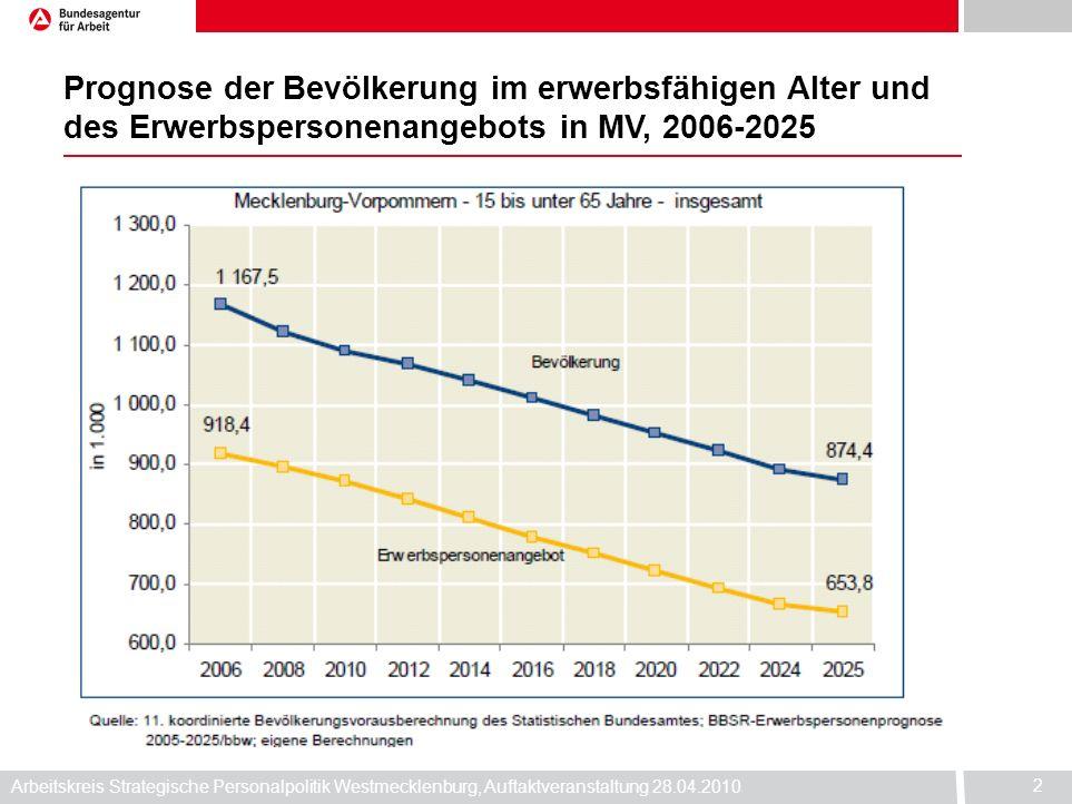 Prognose der Bevölkerung im erwerbsfähigen Alter und des Erwerbspersonenangebots in MV, 2006-2025