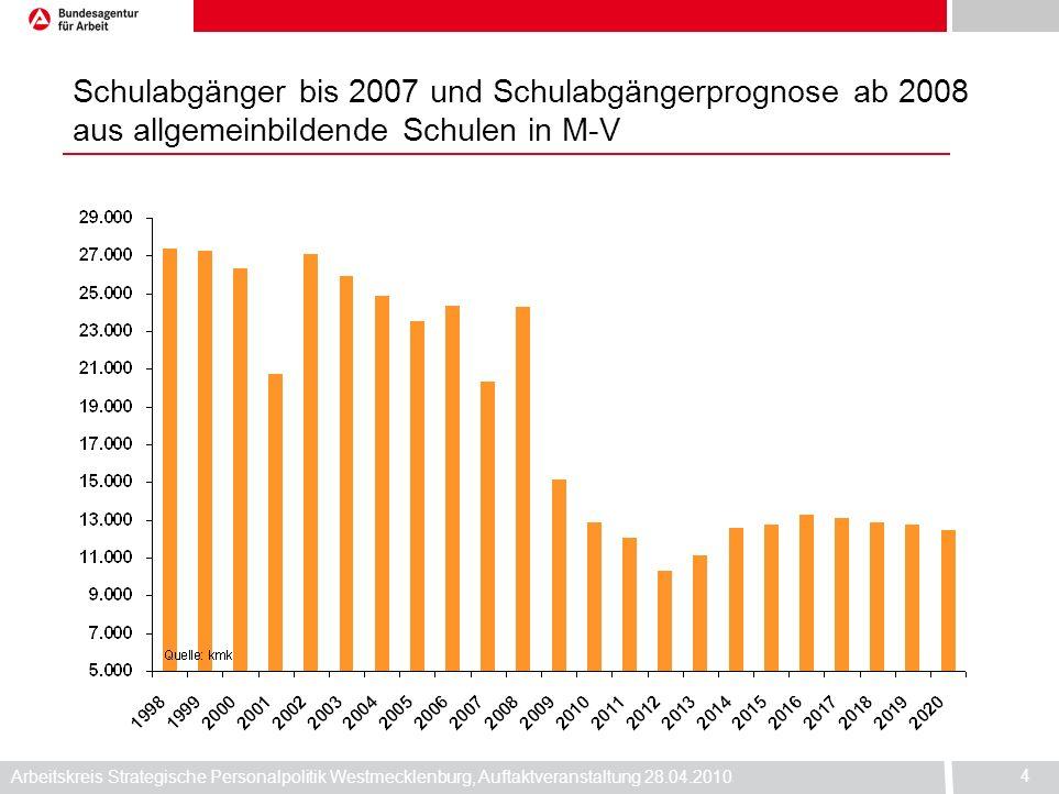 Schulabgänger bis 2007 und Schulabgängerprognose ab 2008