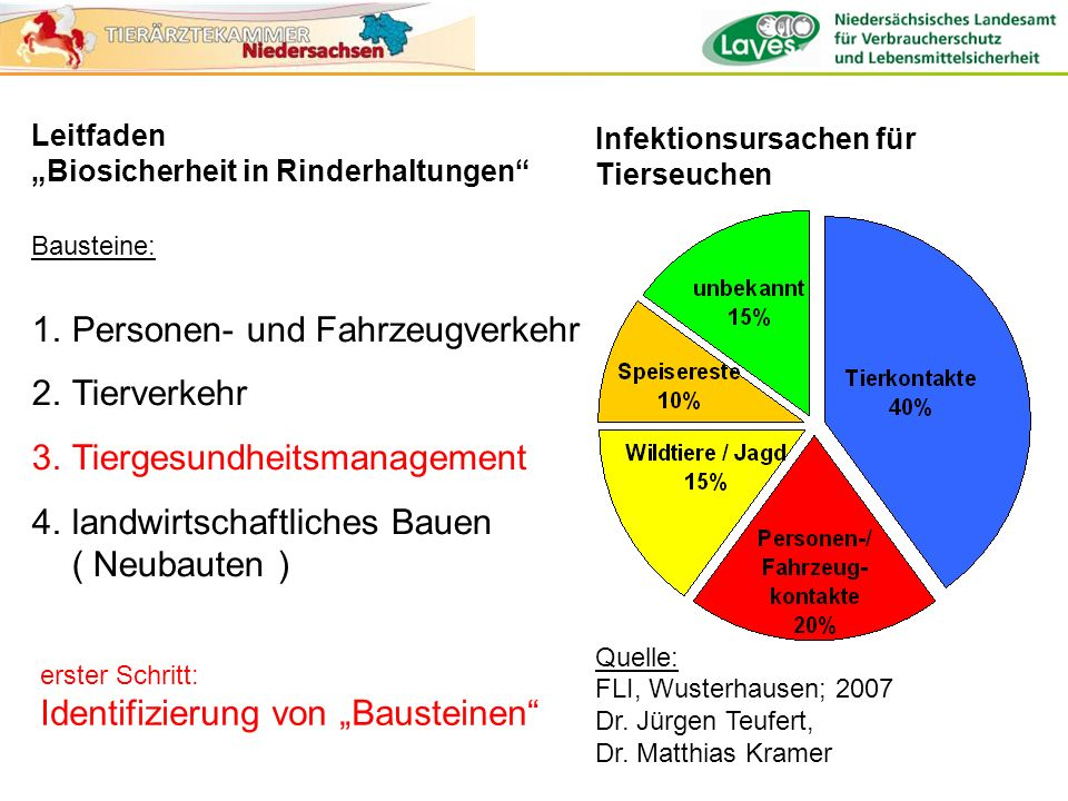 Personen- und Fahrzeugverkehr Tierverkehr Tiergesundheitsmanagement