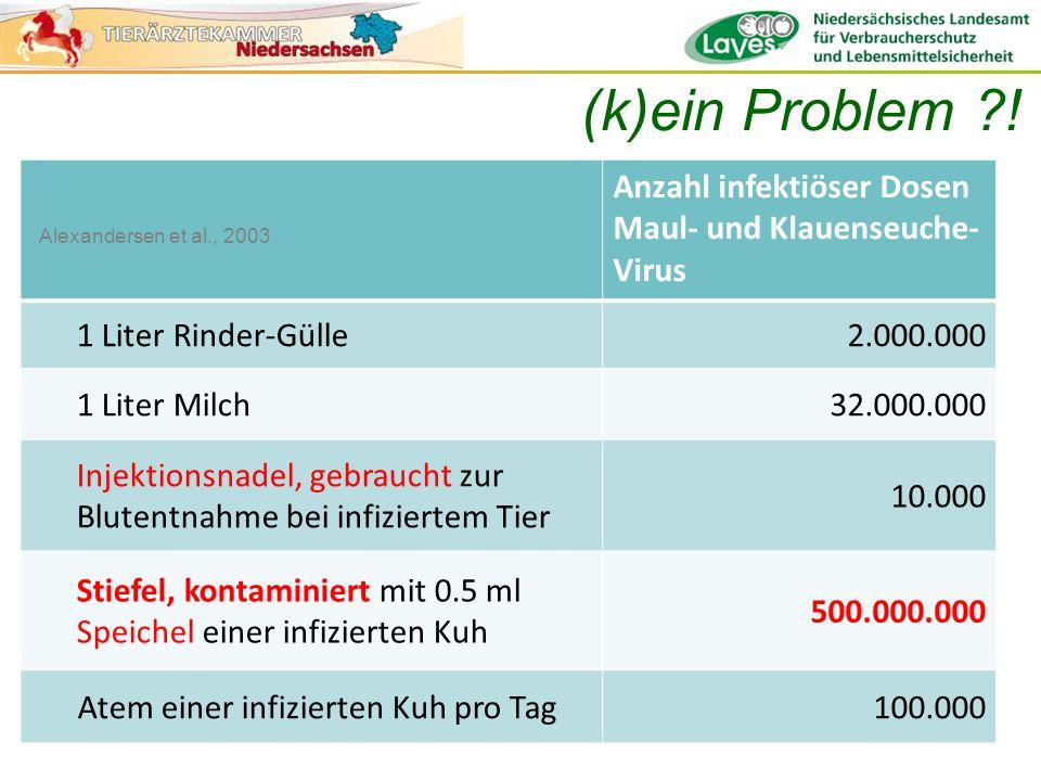 (k)ein Problem ! Anzahl infektiöser Dosen