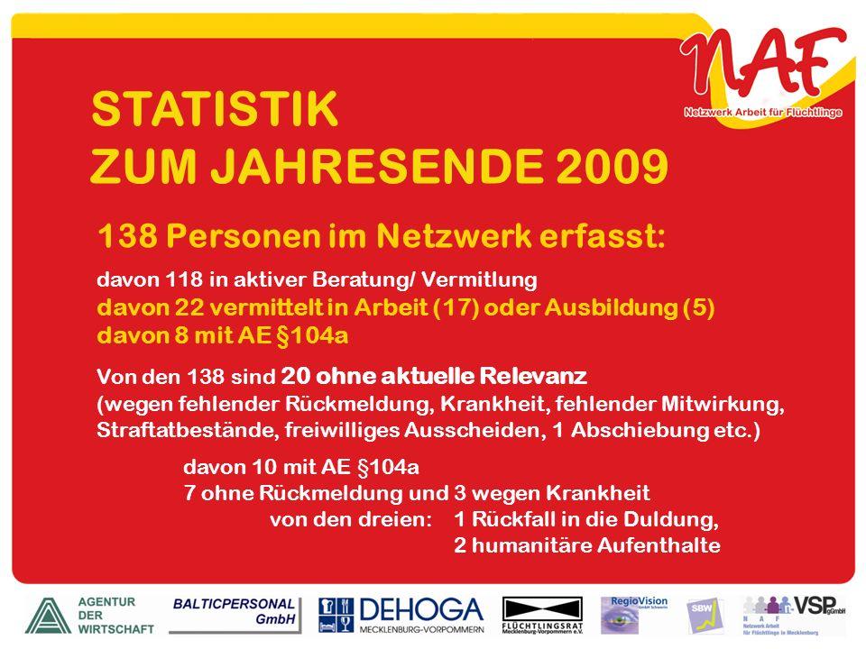 STATISTIK ZUM JAHRESENDE 2009 138 Personen im Netzwerk erfasst: