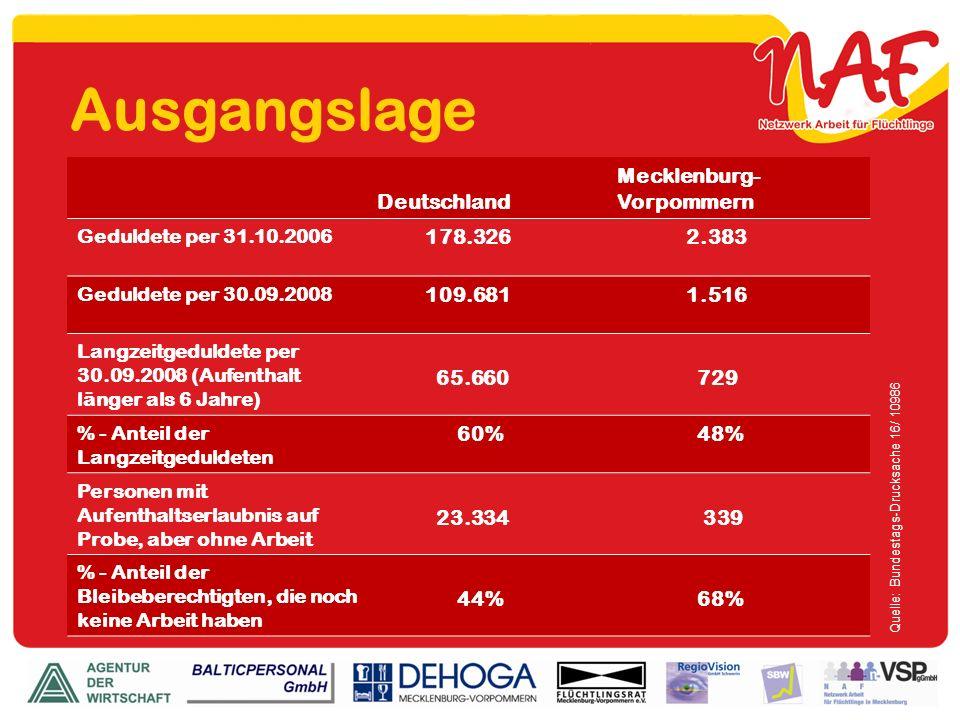 Quelle: Bundestags-Drucksache 16/ 10986